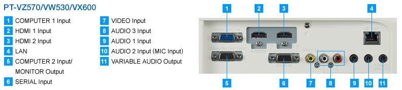 Videoproiector Panasonic PT-VW530 - Conectori