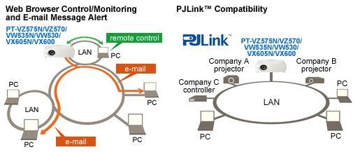 Videoproiector Panasonic PT-VW530 - LAN