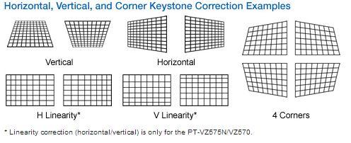 Videoproiector Panasonic PT-VW530 - Keystone