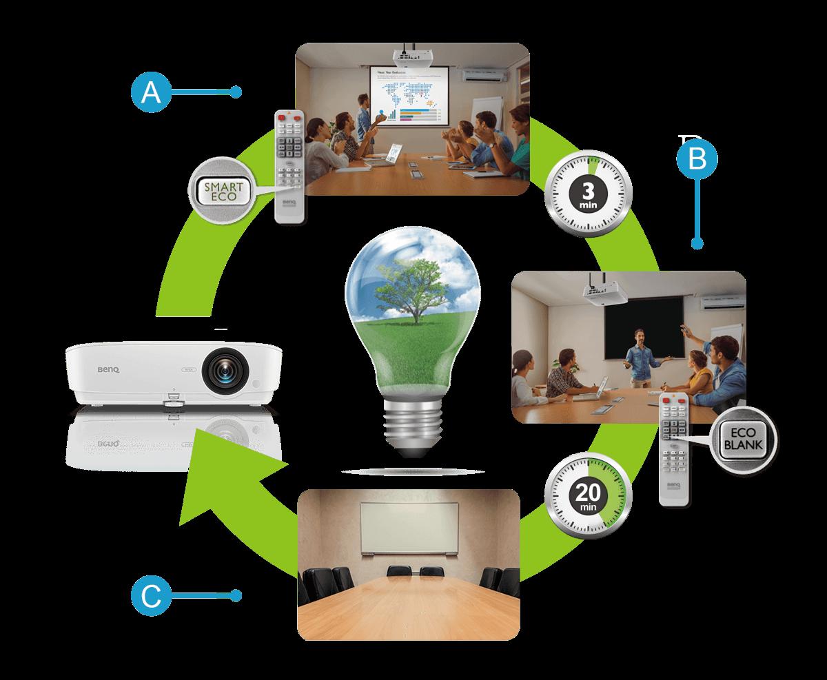 videoproiector Benq MW632ST optmizare ecologica 1