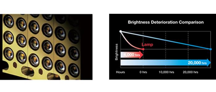 Panasonic PT-MW530LEJ luminozitate