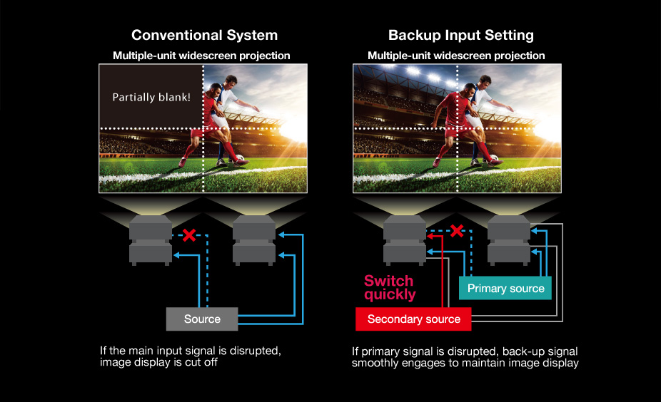 videoproiector panasonic PT-RCQ80WEJ semnal intrare backup