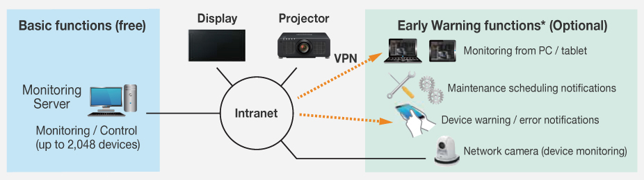 videoproiector panasonic PT-RCQ10BEJ multi monitoring and control