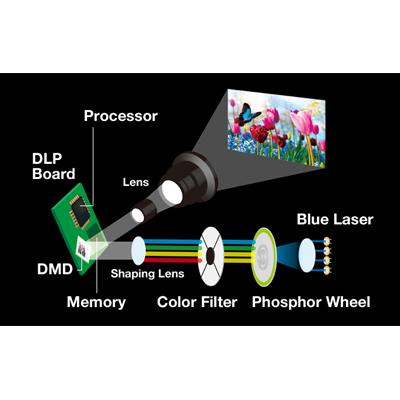 videoproiector Panasonic PT-RZ120B tehnoligie solid shine