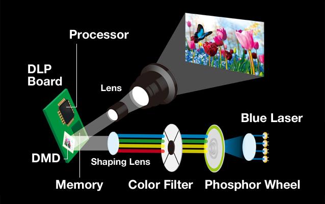Videoproiector Panasonic PT-RZ870B, tehnologie DLP