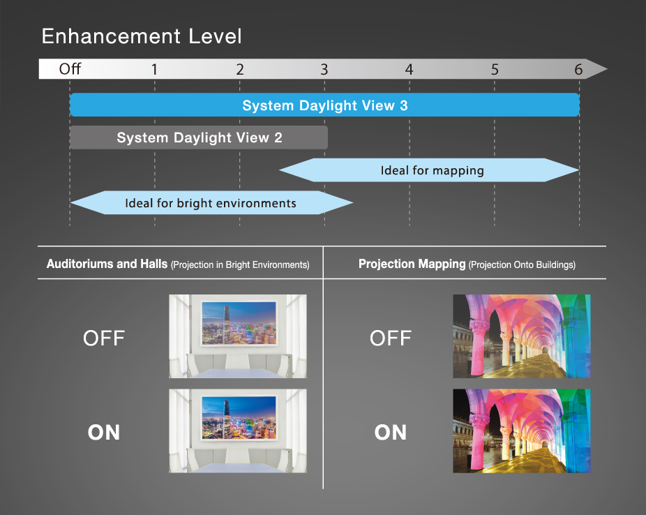 Videoproiector Panasonic PT-RZ870B, System Daylight View 3