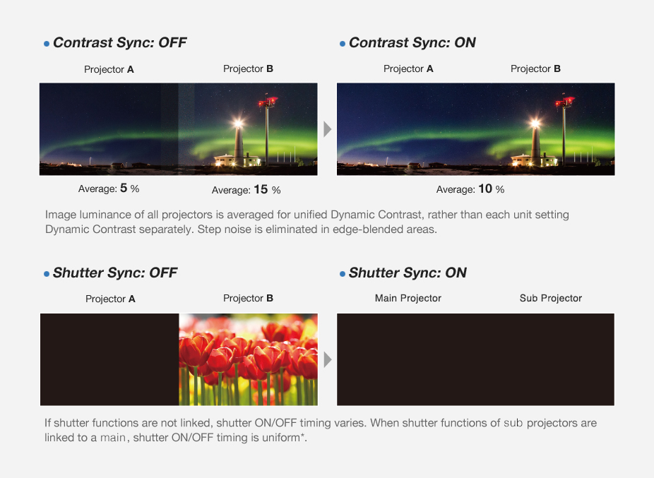 Videoproiector Panasonic PT-RZ870B, functii de sincronizare contrast si sincronizare declansator