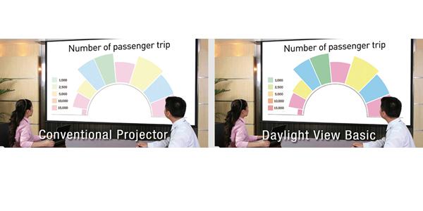 Videoproiector Panasonic PT-VMZ40 sistem daylight view basic