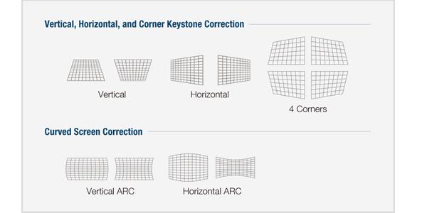 videoproiector panasonic PT-VMZ40 functie curved screen correction