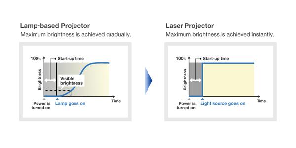 videoproiector Panasonic PT-VMZ50 tehnologie laser